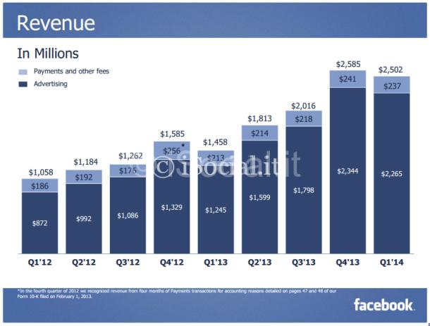 facebook incassi