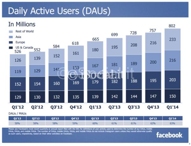 facebook utenti attivi giornalmente