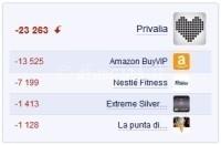 Pagine Facebook in calo in gennaio 2013