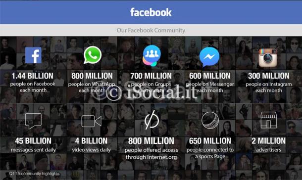 facebook_risultati_1_trimestre_2015