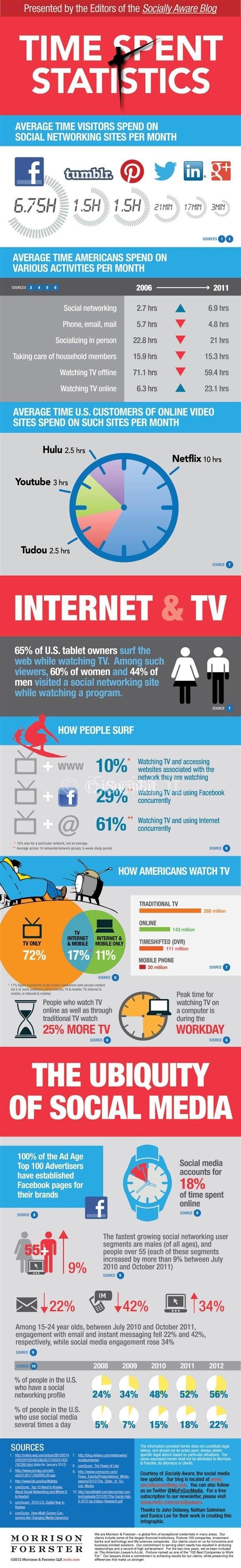 statistiche_uso_social